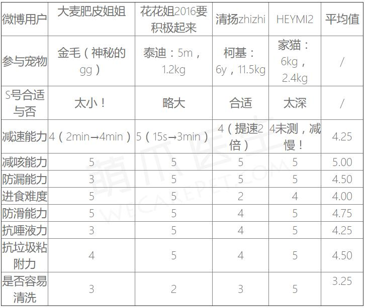 【萌爪众测】1号花朵慢食盆综合测评